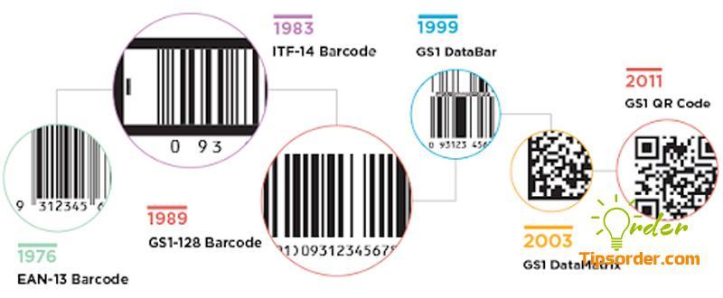 Hình ảnh mã vạch thay đổi theo thời gian