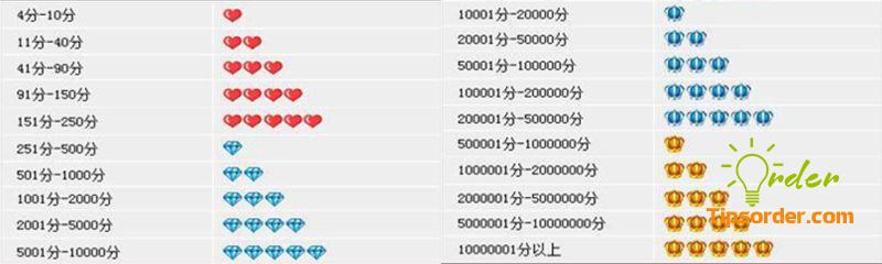Bảng biểu tượng mức độ uy tín shop trên Taobao