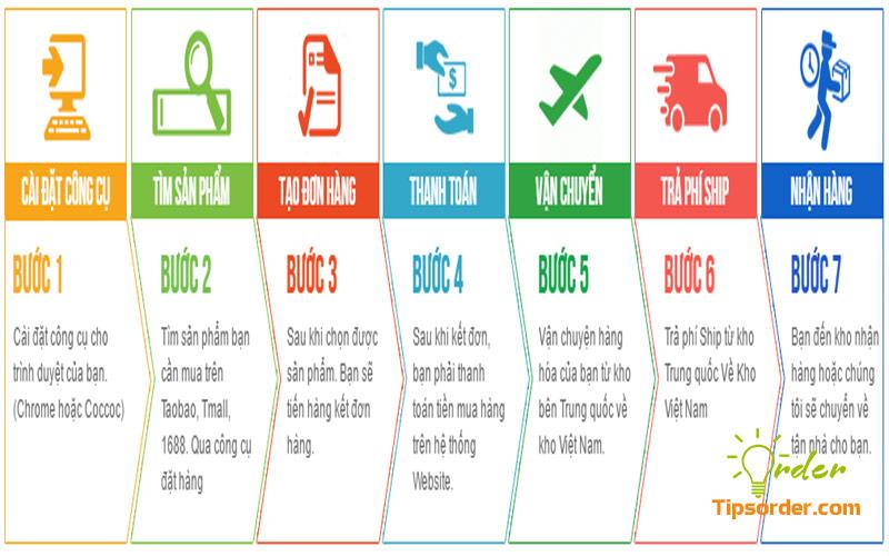 Thời gian vận chuyển nhanh chóng là ưu điểm của Alibaba1688.vn