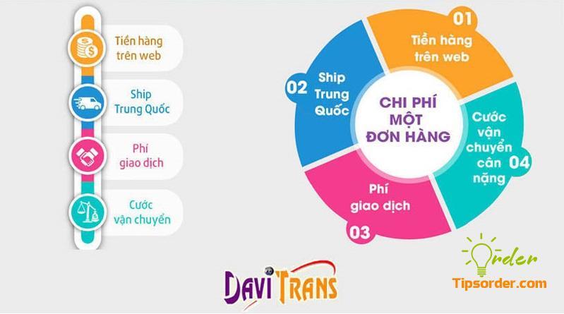 Chi phí order hàng hóa Trung Quốc của Davi Trans bao gồm 4 loại