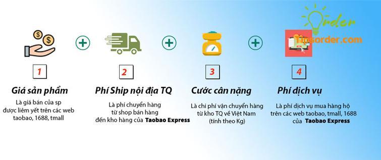 Mức phí order taobao qua Taobao Express luôn ở mức ưu đãi nhất