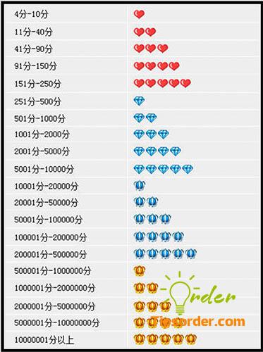 Các cấp điểm tín dụng tương ứng các biểu tượng của shop trên Taobao.
