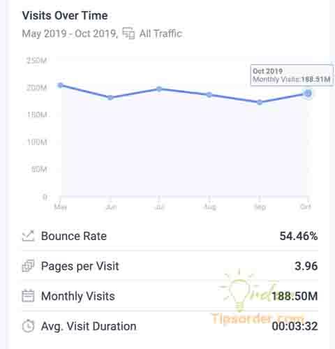 Thống kê khách hàng trên trang web Alibaba.com